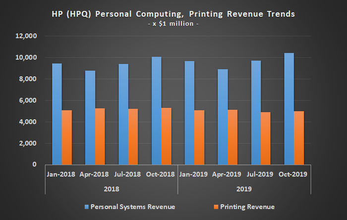 Graphic of HP revenue breakdown, by personal computing and printing.