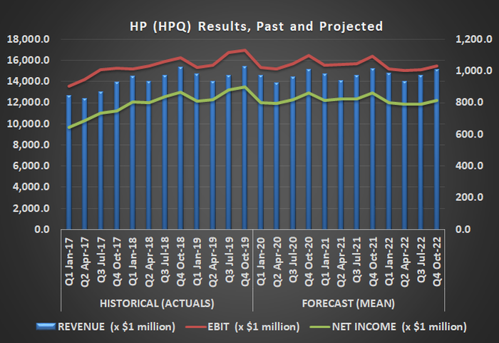 Graphic of HP (HPQ) revenue and income, past and projected.