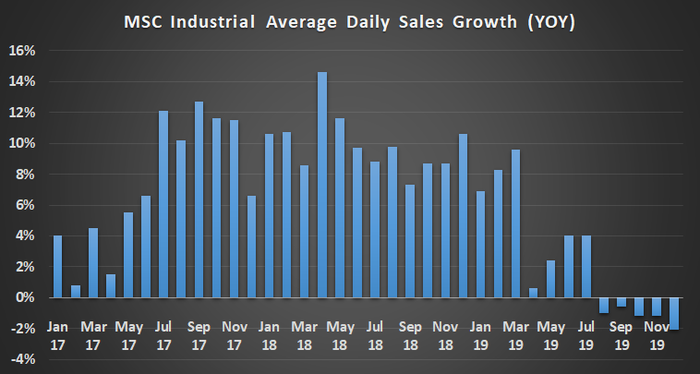 MSC Industrial average daily sales growth