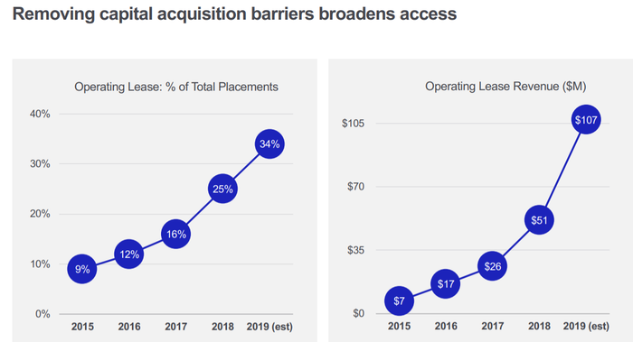 Chart showing growth of operating leases at Intuitive Surgical