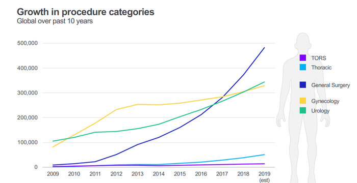 Chart showing growth of different daVinci procedures