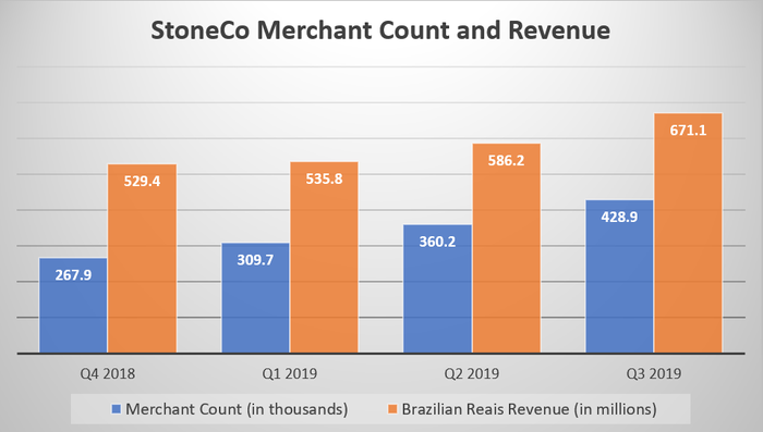 A chart showing StoneCo's merchant count increasing from 267,900 to 428,900 and revenue in Brazilian reais increasing from 529.4 million to 671.1 million across four quarters.
