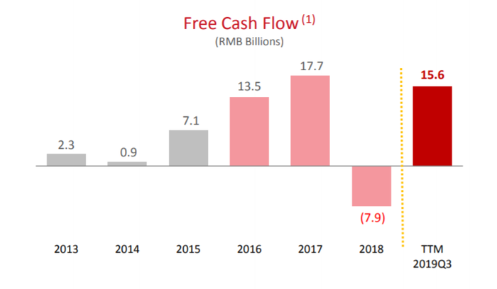 A bar graph from JD's third-quarter report showing the company's free cash flow rise from 2.3 billion yuan in 2013 to 15.6 billion yuan across the first three quarters of 2019.