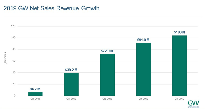 GW 2019 net sales revenue growth bar chart