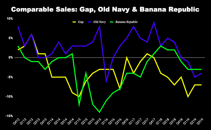 Chart of comparable sales at Gap's three chains