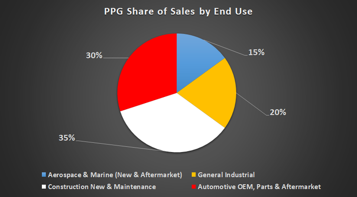 PPG sales by end use.