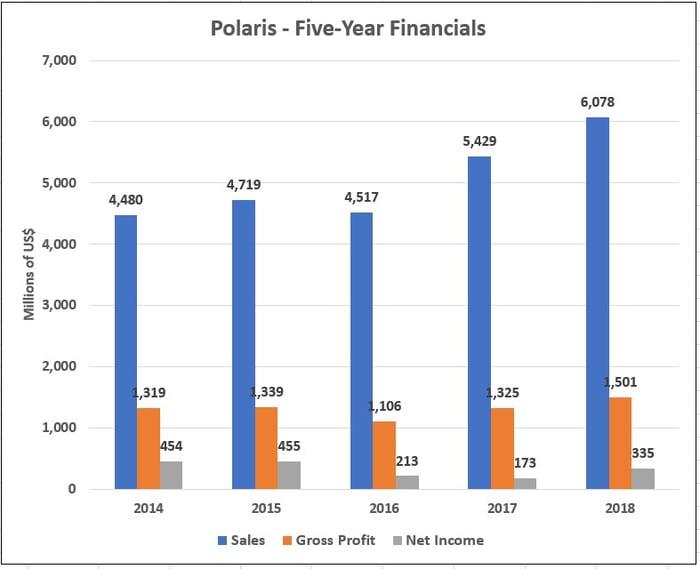 Polaris' 5-Year Financials Graph