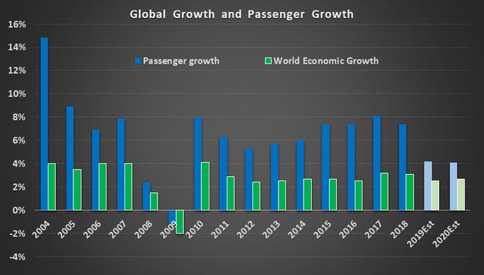 Global growth and airline passenger growth.