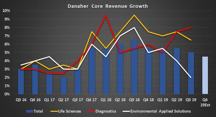 Danaher's core revenue growth.