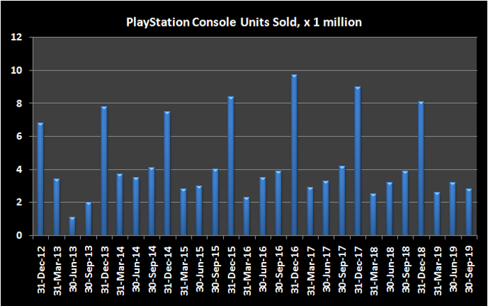 Graphic of PlayStation unit sales by quarter.