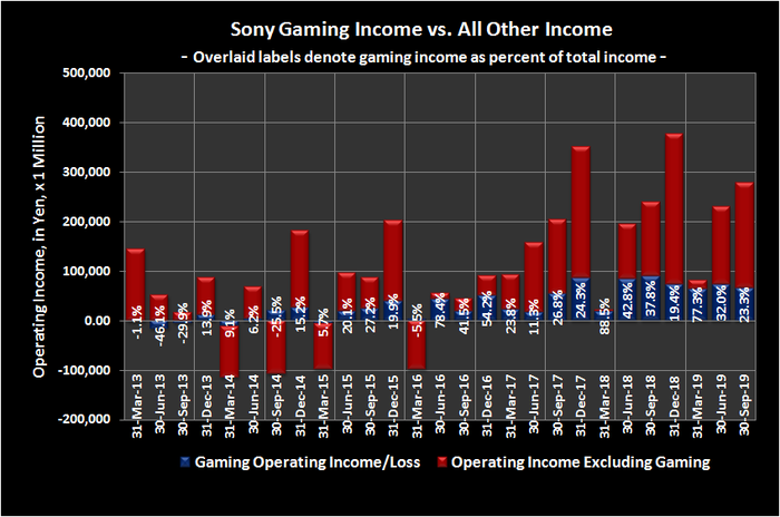 Graphic of Sony gaming revenue compared to total revenue.