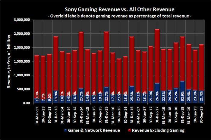 Sony video gaming revenue versus total revenue.