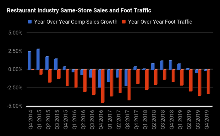 A chart showing declining foot traffic every quarter starting at the beginning of 2015 until end of 2019. Comps were positive until 2016 before turning negative, and returned to positive territory in 2018 and early 2019 before going negative again.