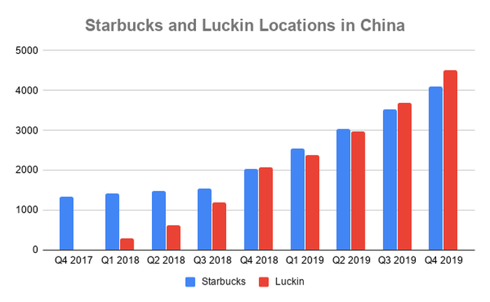 Chart of store count at Starbucks and Luckin over time in Chinaq