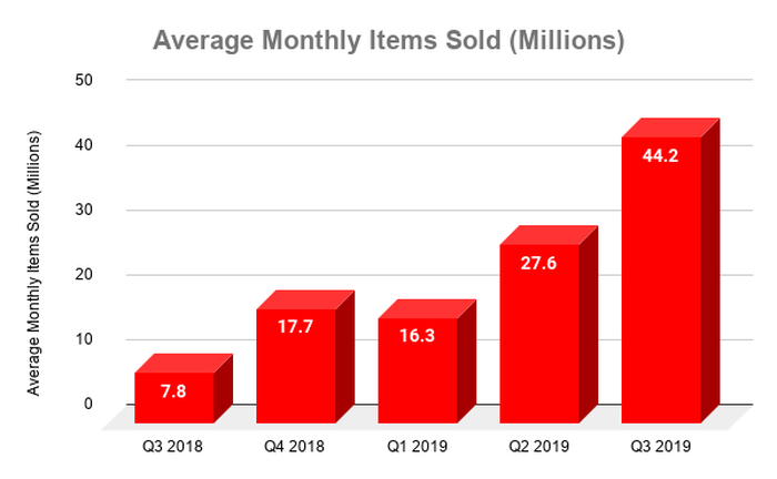 Chart showing average monthly items sold by Luckin by quarter