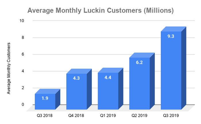Bar chart showing average monthly customers at Luckin from Q3 2018 to Q3 2019