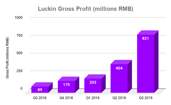 Chart showing Luckin gross profit over time