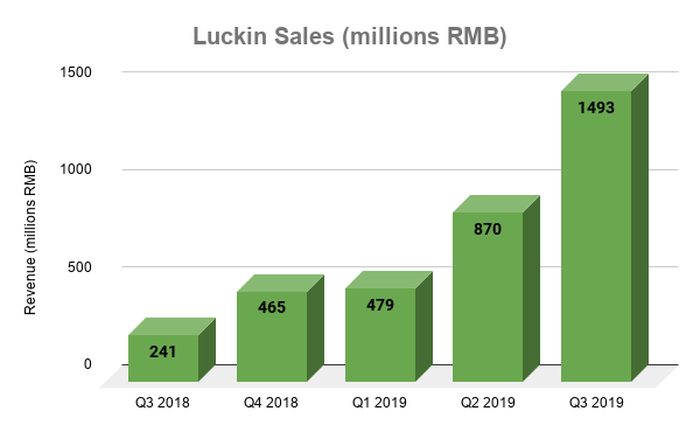 Bar chart showing revenue growth at Luckin from Q3 2018 to Q3 2019