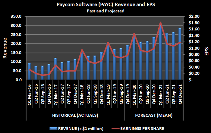 Graphic of Paycom Software (PAYC) revenue and EPS, past and projected
