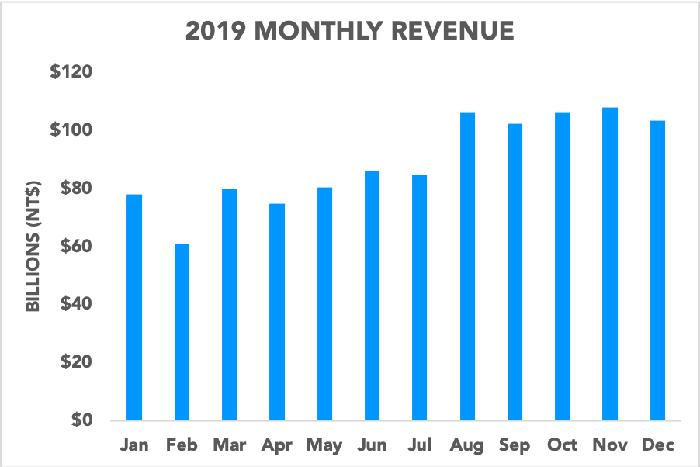 Chart showing TSMC's monthly revenue increasing near the end of 2019