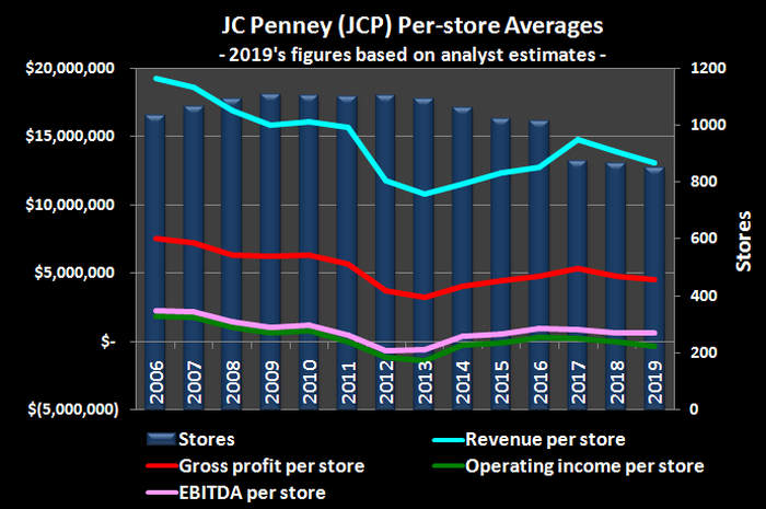 Graphic of JC Penney store count over time and corresponding fiscal results, per store