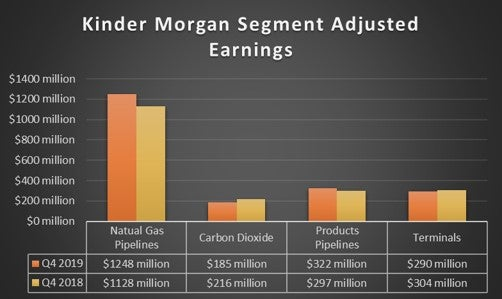 Kinder Morgan's fourth quarter results by segment in 2019 and 2018.