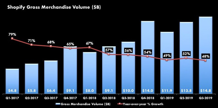 Combination bar and line graph. Bars are Shopify's Gross Merchandise Volume (GMV) by quarter starting with $4.8B in Q1-2017, rising consistently (with Q4's seasonally higher) to Q3-2019 at $14.8B. The line graph shows year-over-year growth of GMV starting at 79% and slowing decreasing to 48% in Q3-2019.