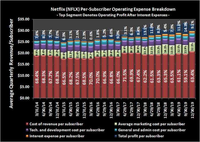 Graphic of Nettlix spending in key categories per subscriber