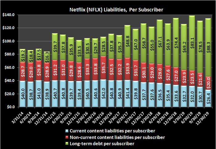 Graphic of Netflix (NFLX) liabilities, per subscriber.