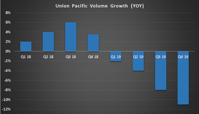 Union Pacific carload volume growth.