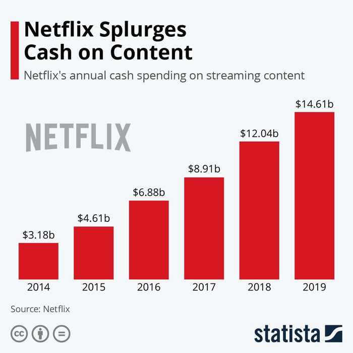 A chart shows how much Netflix spends on cotent.