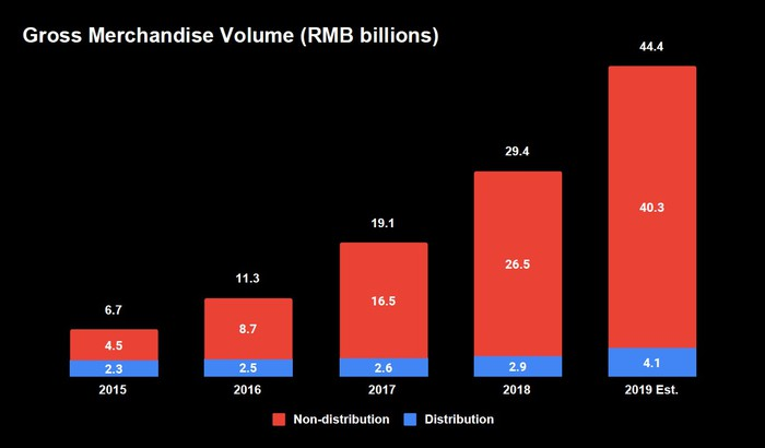 Stacked bar chart of distribution and non-distribution gross merchandise value shown annually. All figures in billions of RMB. 2015 has 2.3 for distribution and 4.5 for non-distribution, growing to 40.3 estimated for 2019 for non-distribution and 4.1 estimated for distribution in 2019.