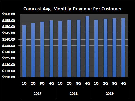 Graphic of Comcast's average revenue per user.