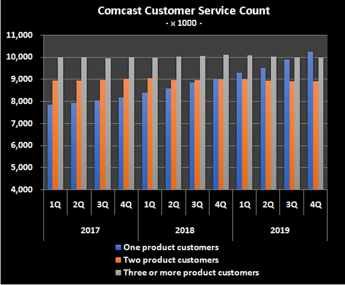 Graphic of number of services each Comcast customer subscribes to.