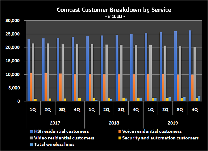 Graphic of Comcast customers subscribed to each type of service.