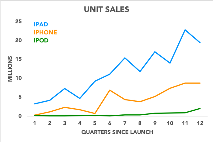 Chart showing initial unit sales of iPad, iPhone, and iPod