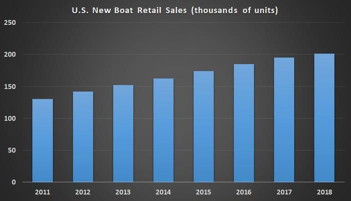 New boat sales in the U.S.