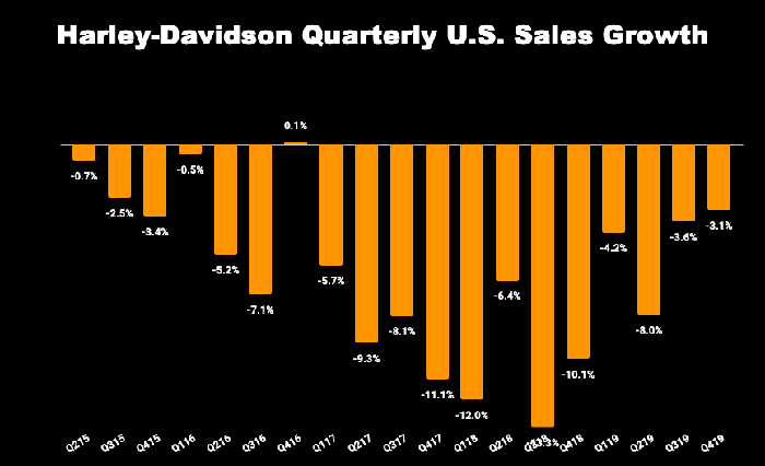 Chart of Harley-Davidson's quarterly U.S. sales growth
