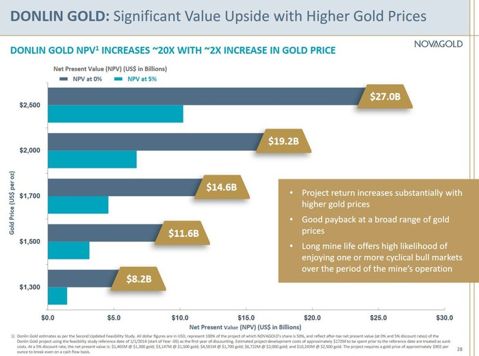 Chart showing the NPV of Donlin Gold at different gold prices
