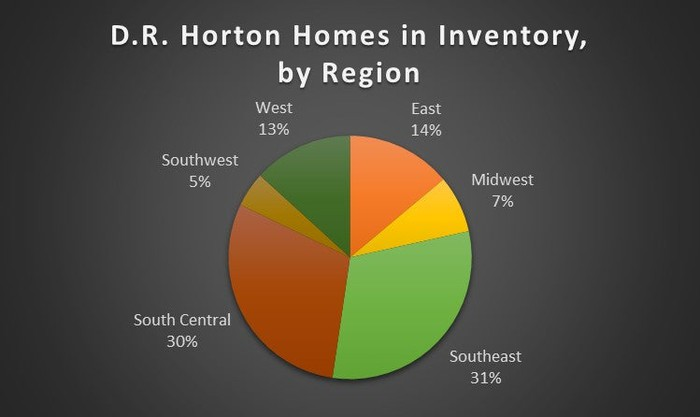 Pie chart of D.R. Horton homes in inventory by region