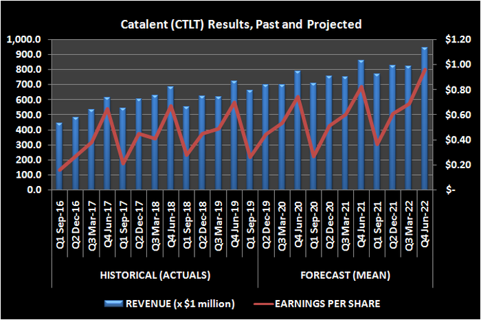 Catalent (CTLT) results, past and projected revenue and earnings per share.