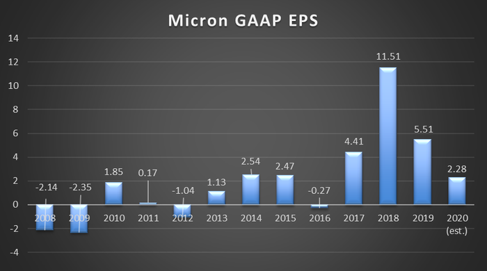 A bar graph of Micron's EPS from 2008 through 2020.