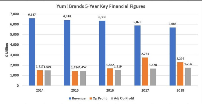 Yum! Brands 5-Year Financial Figures