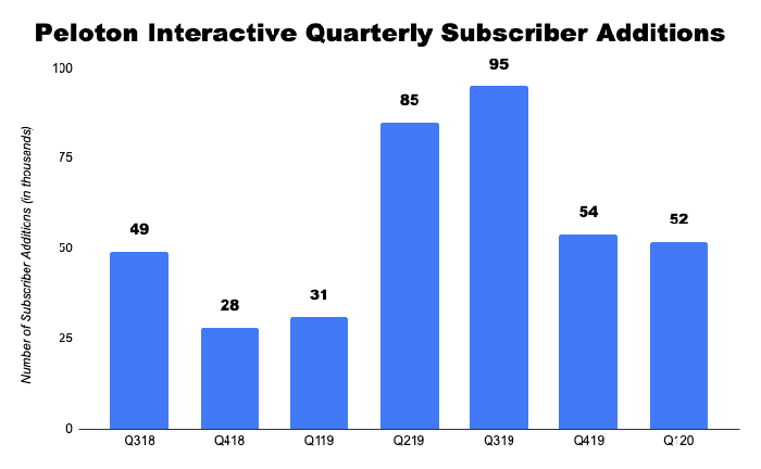 Chart of Peloton quarterly subscriber additions