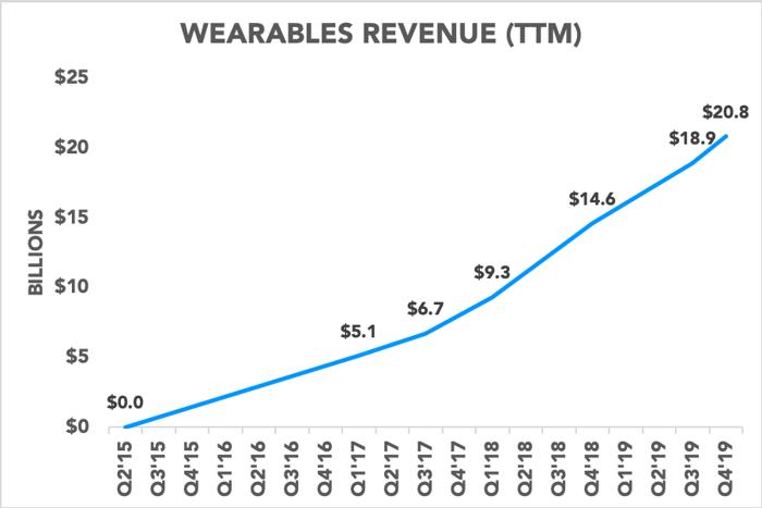 Chart showing wearables revenue
