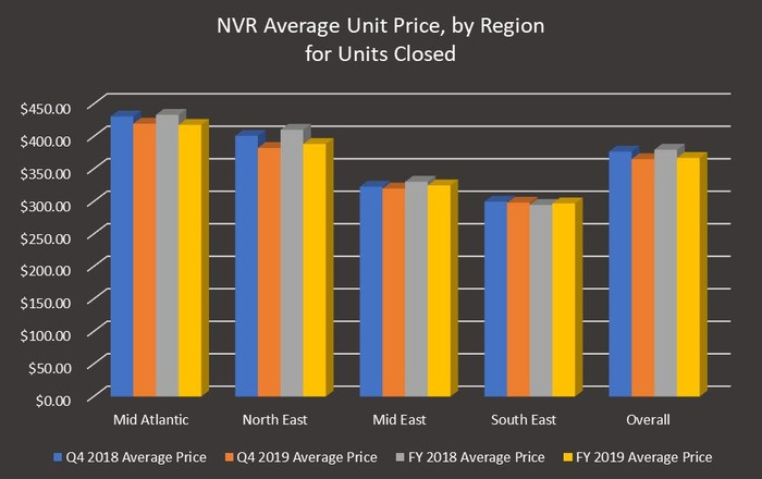 Bar chart of NVR average unit prices by region