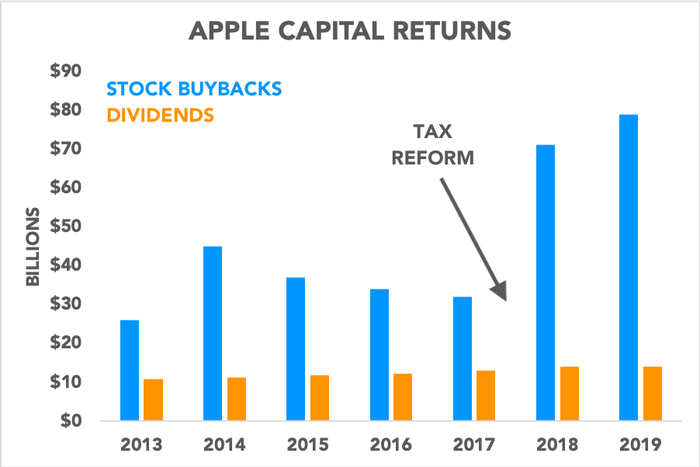 Chart showing buybacks and dividends