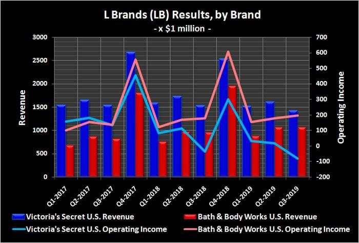 Graphic of Bath & Body Works, Victoria's Secret revenue and operating income.