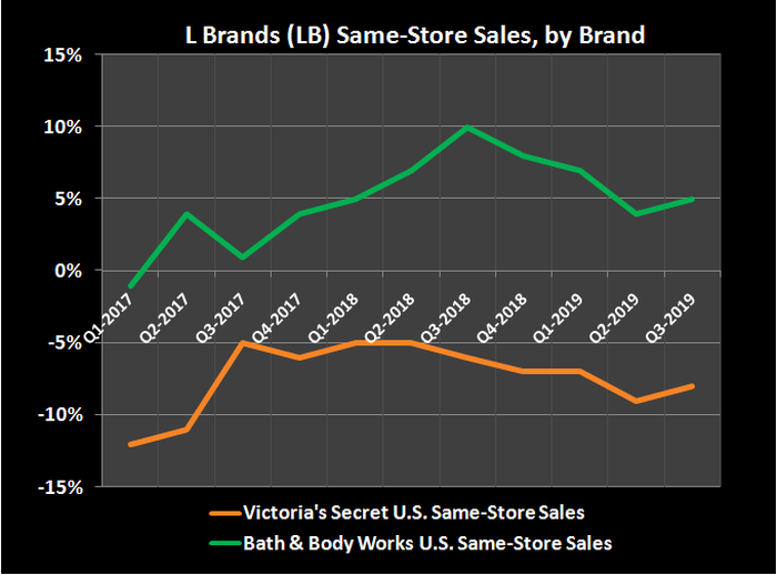 Graphic comparing Victoria's Secret and Bath & Body Works same-store sales.