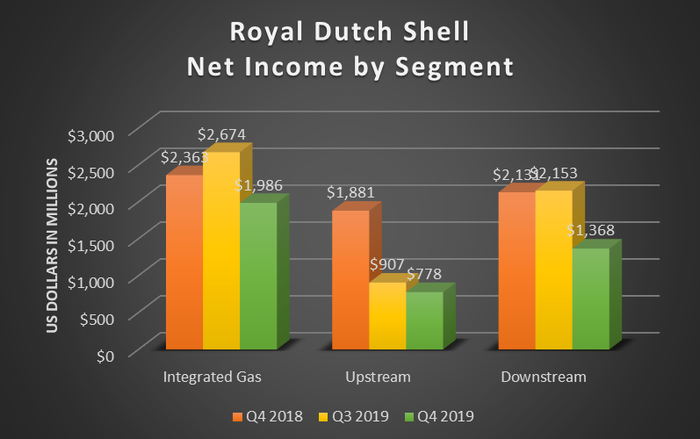 A bar chart showing Shell's net income by segment